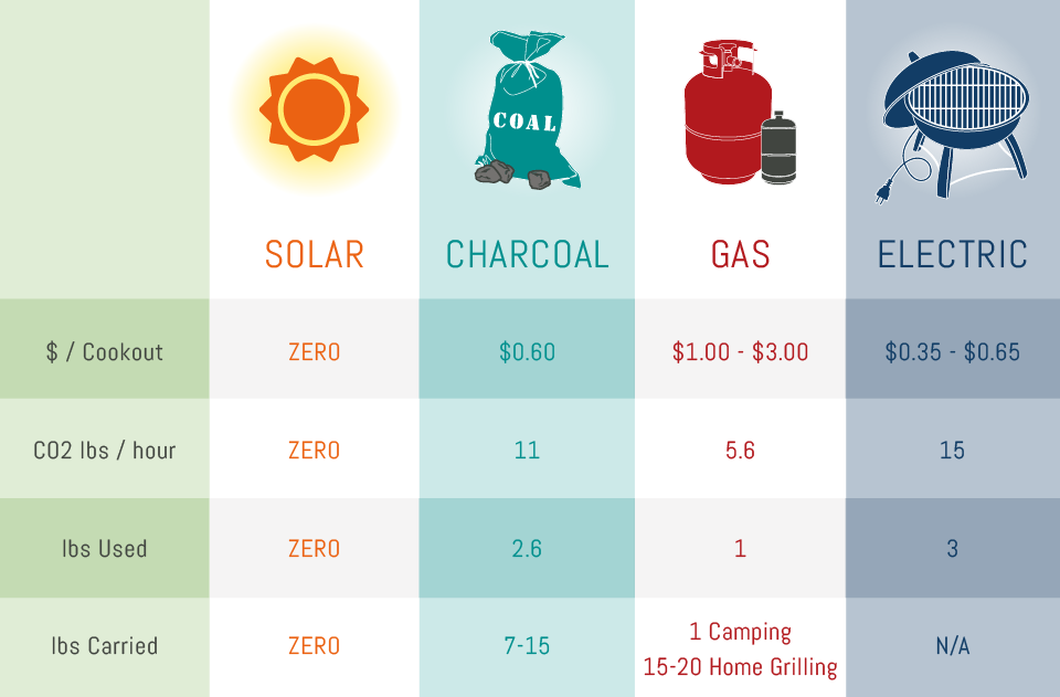 Solar Coal Gas Comparison Infographic SolSource Sport